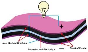 Pile condensateur rechargeable